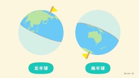 北半球か南半球か