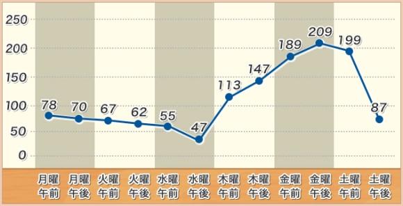 あつまれどうぶつの森 株価 チャート