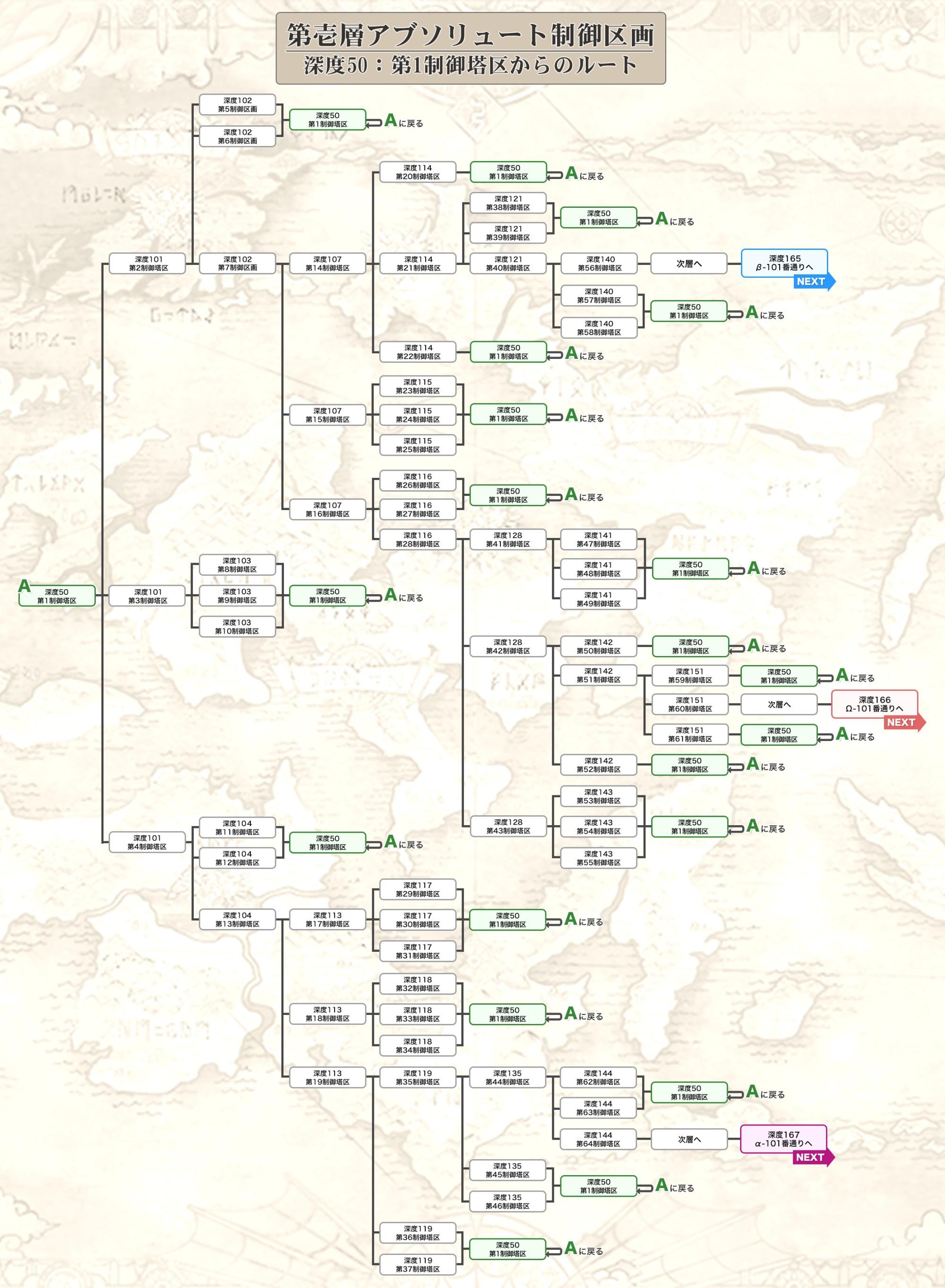 第壱層アブソリュート制御区画