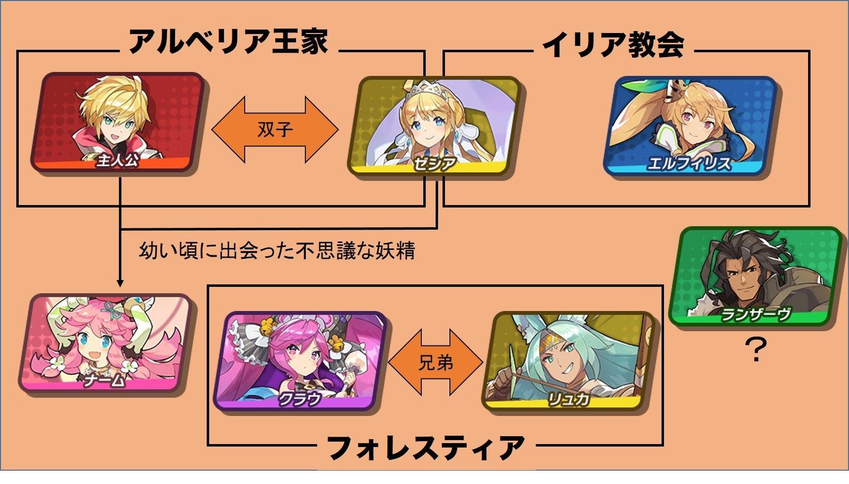 キャラクター相関図
