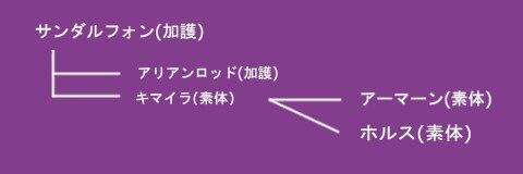 サンダルフォン樹形図