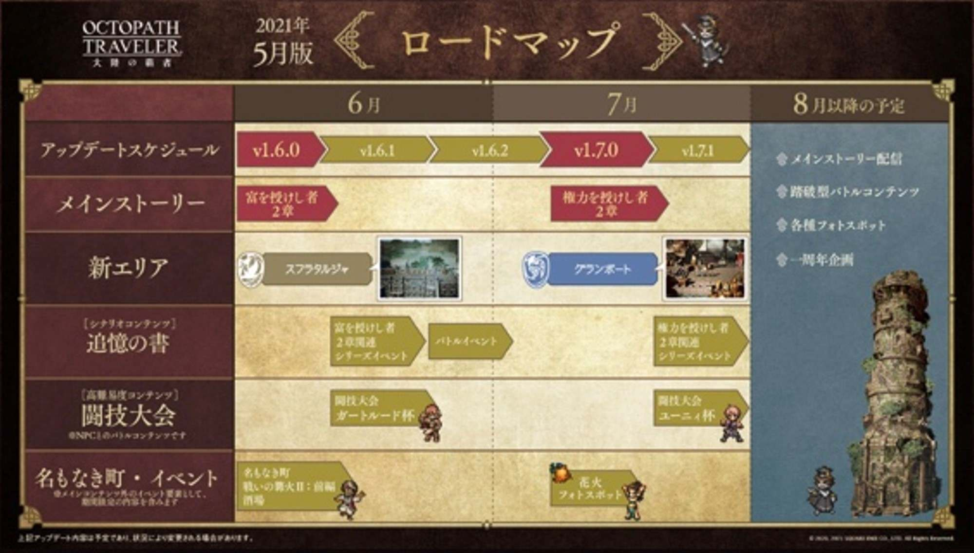 5月版ロードマップ