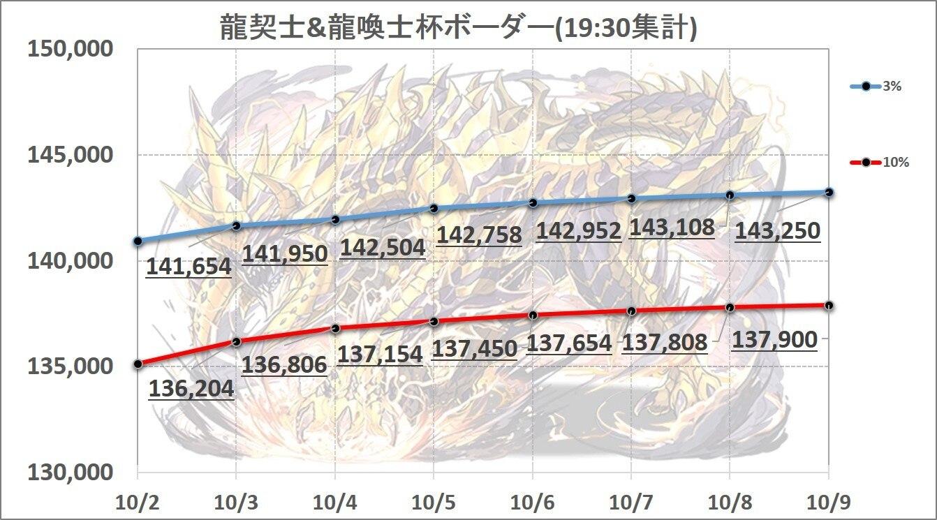 1009龍契士&龍喚士杯