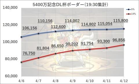 5400万DL記念杯ボーダー