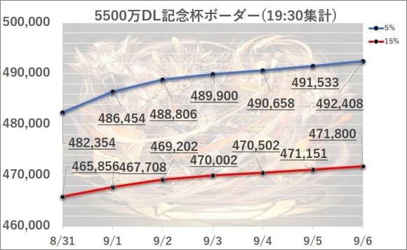 5500万DL記念杯9/6