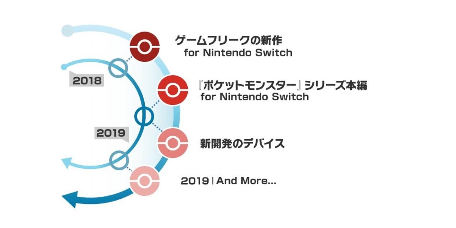 ポケモン最新作がswitchで2018年に発売決定!【let'go!ピカチュウ/イーブイ】
